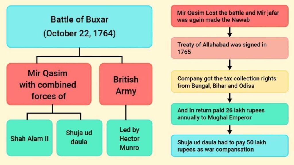 Battle of Buxar (1764) chart and table